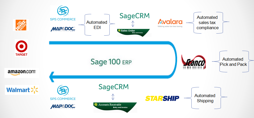 Sage_100_ERP_Sage_CRM_Automate_Order_Processing