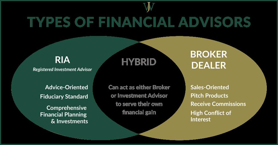 Image result for Broker Advisor