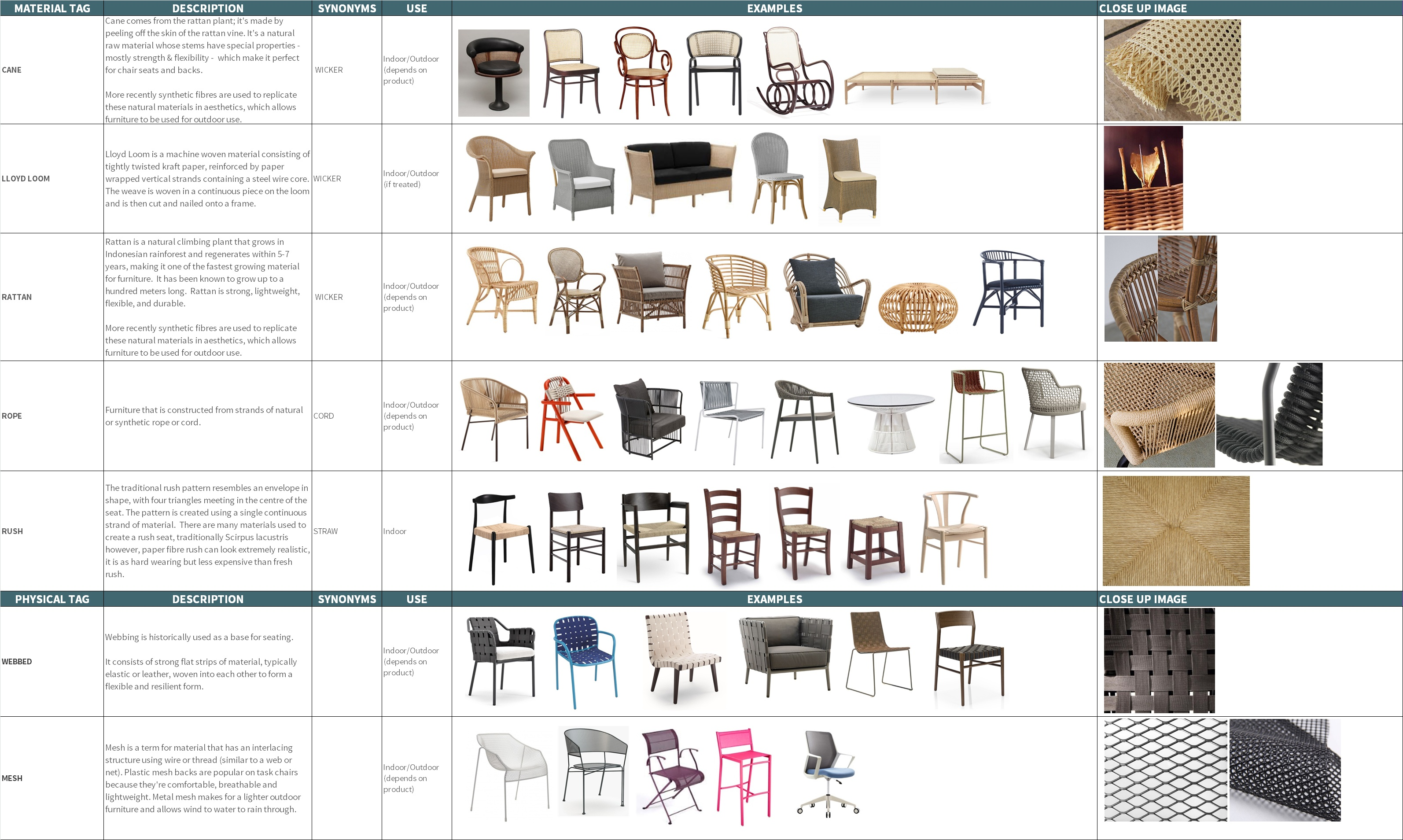 Woven Furniture Types Techniques