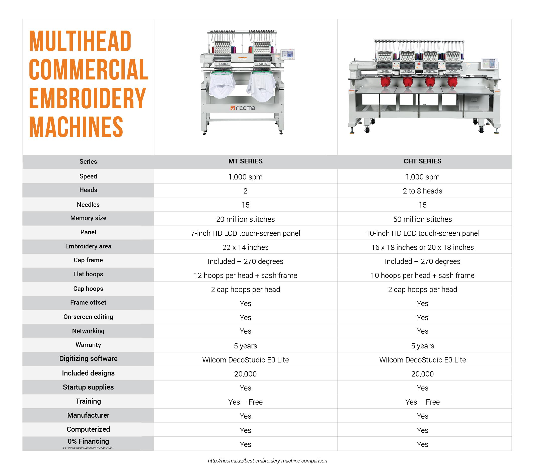 Multihead Comparison-1