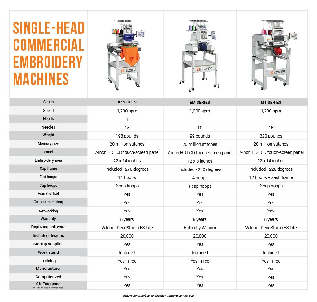 Single-head Comparison-1