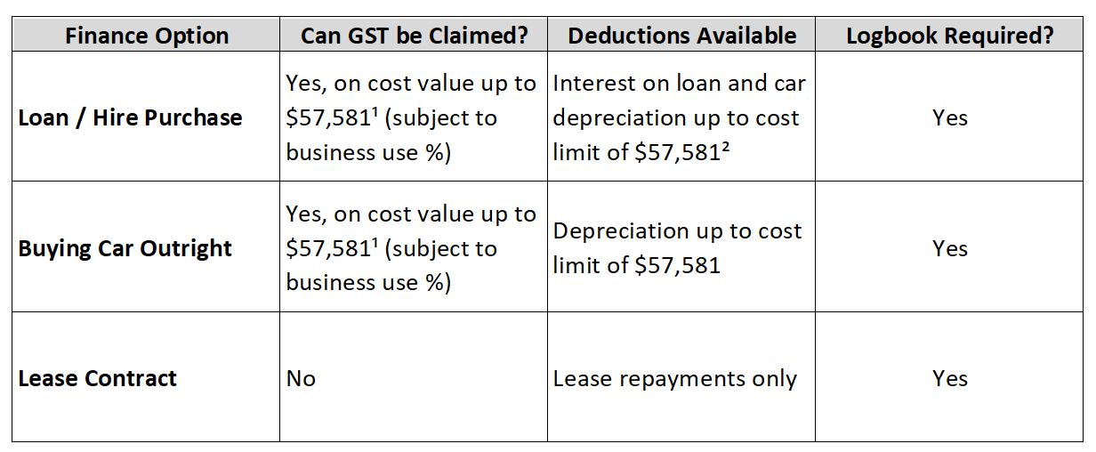 MV Finance Options