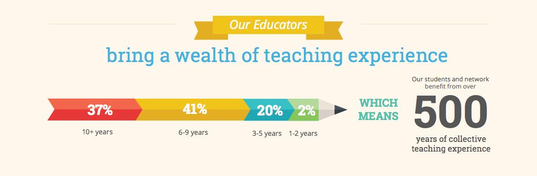 altschool_blog_edu_infographic_2.png