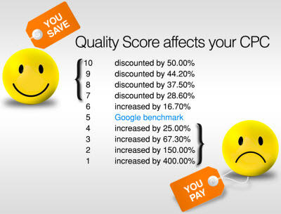 how quality score affects your CPC