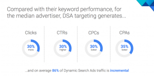 dynamic search ads data by Google - Google Masterclass 2017