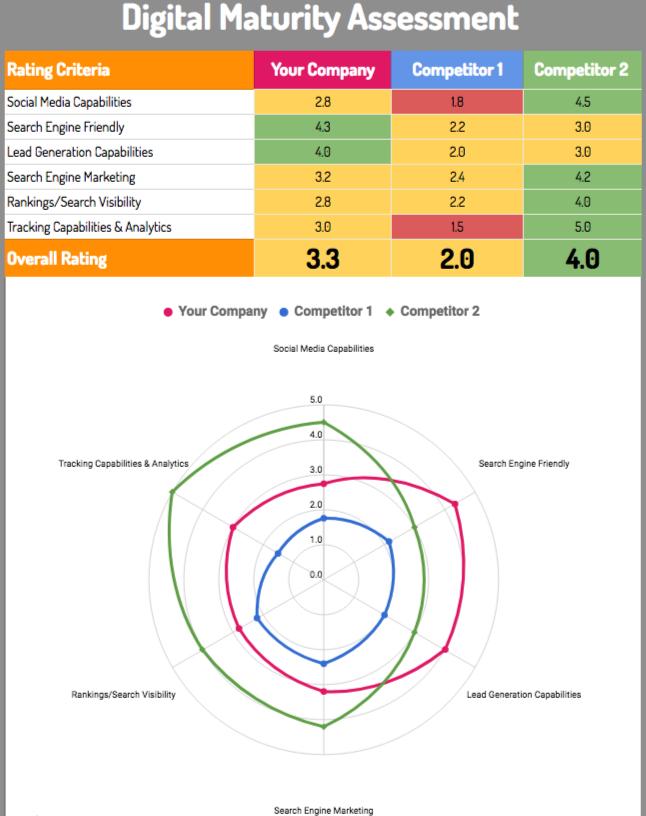 Digital Maturity Assessment by Digilari Media