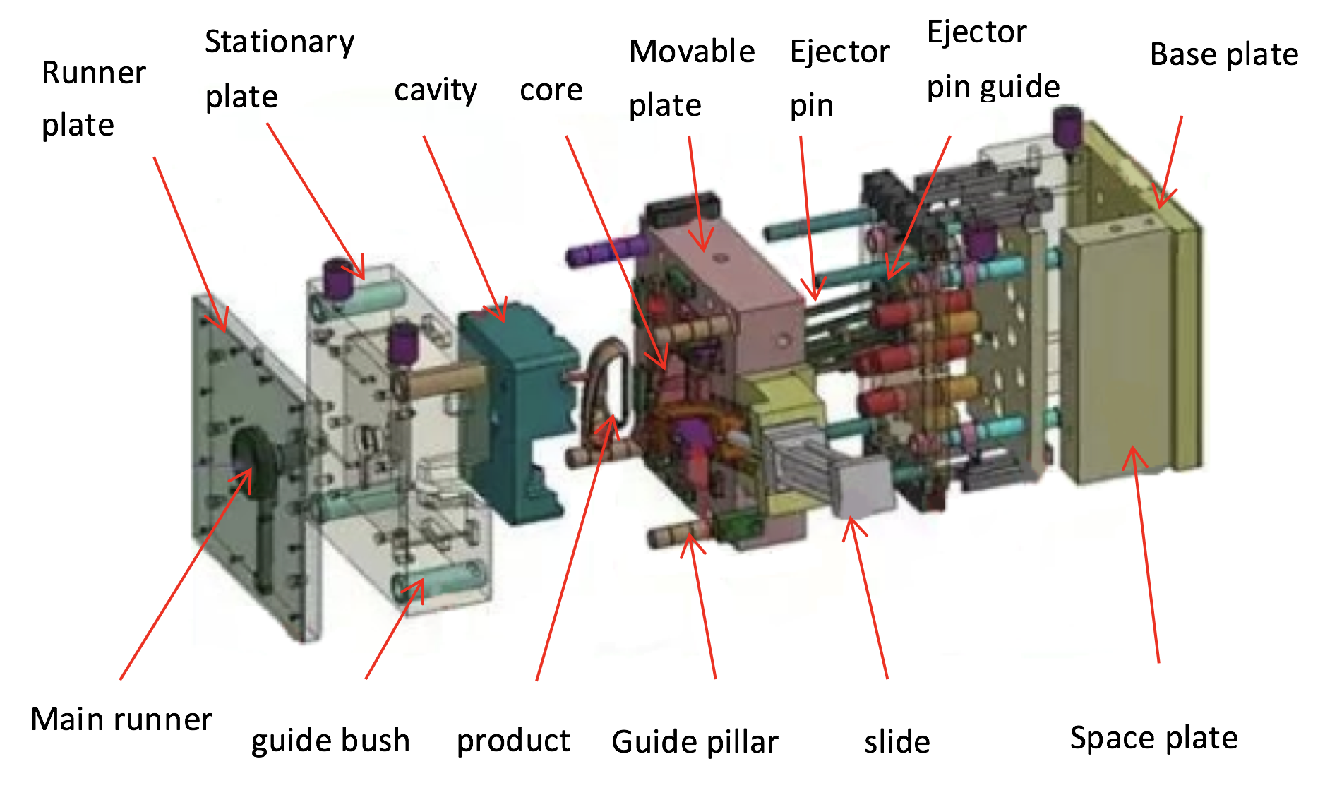 One Picture to Understand the Structure of an Injection Mold