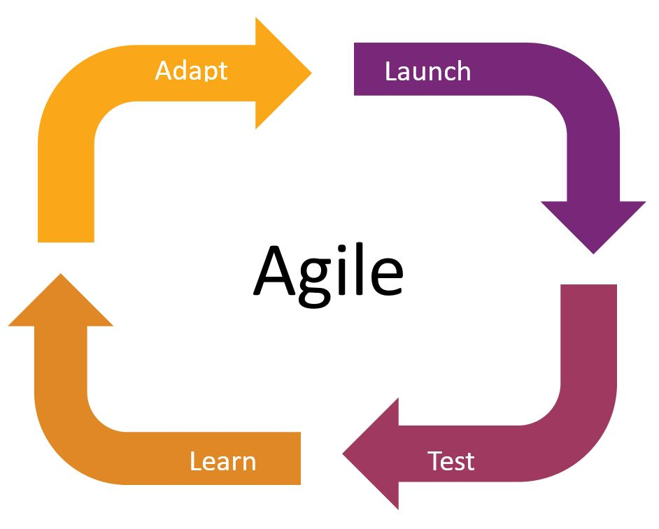Agile Marketing.jpg