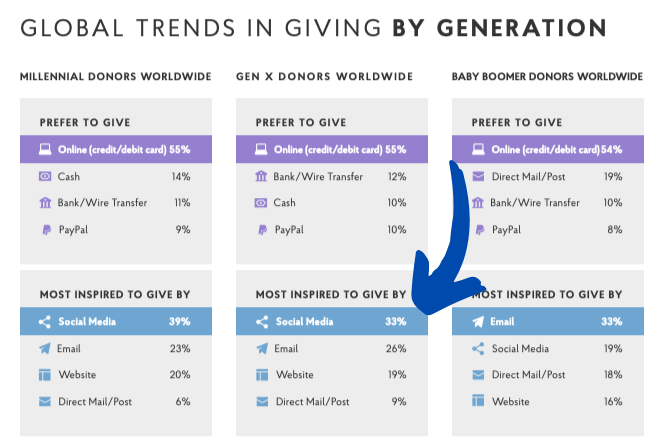 online-donations-trends