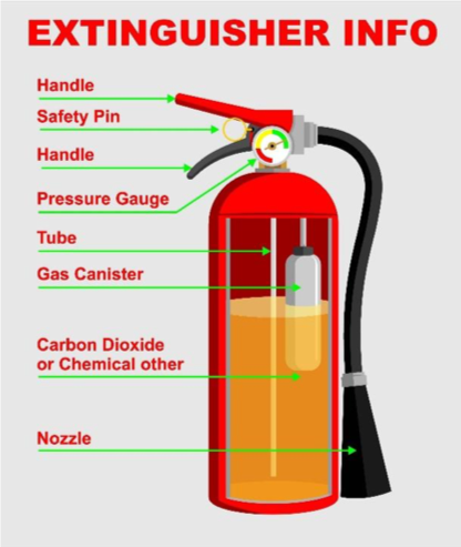 fire extinguisher breakdown