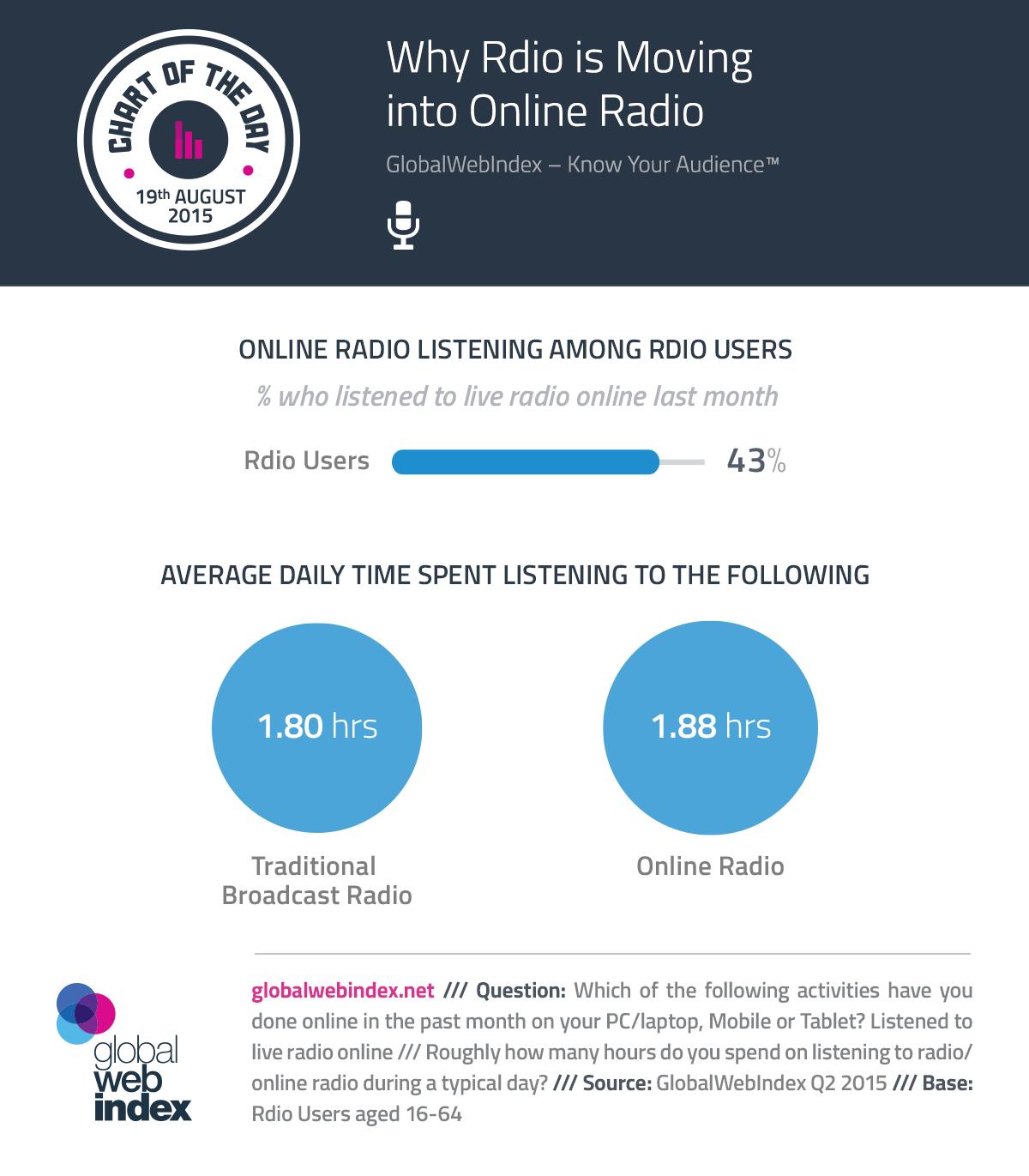 Why Rdio is Moving into Online Radio - GlobalWebIndex Blog