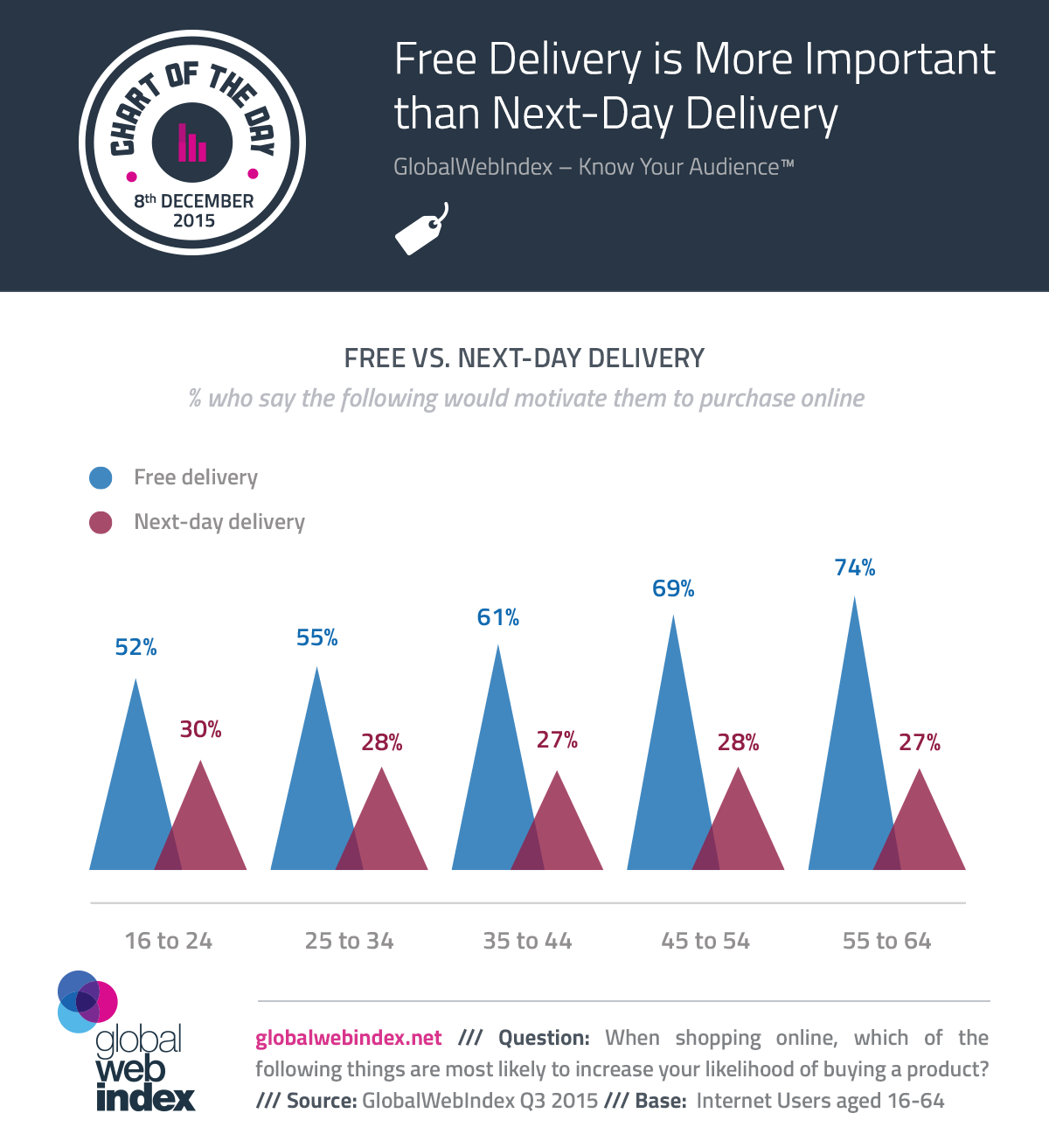 8a9b8424bb2871 COTD-Charts-8-Dec-2015-Free-Delivery-is-More-Important-than-Next-Day- Delivery.png?t=1481640402152