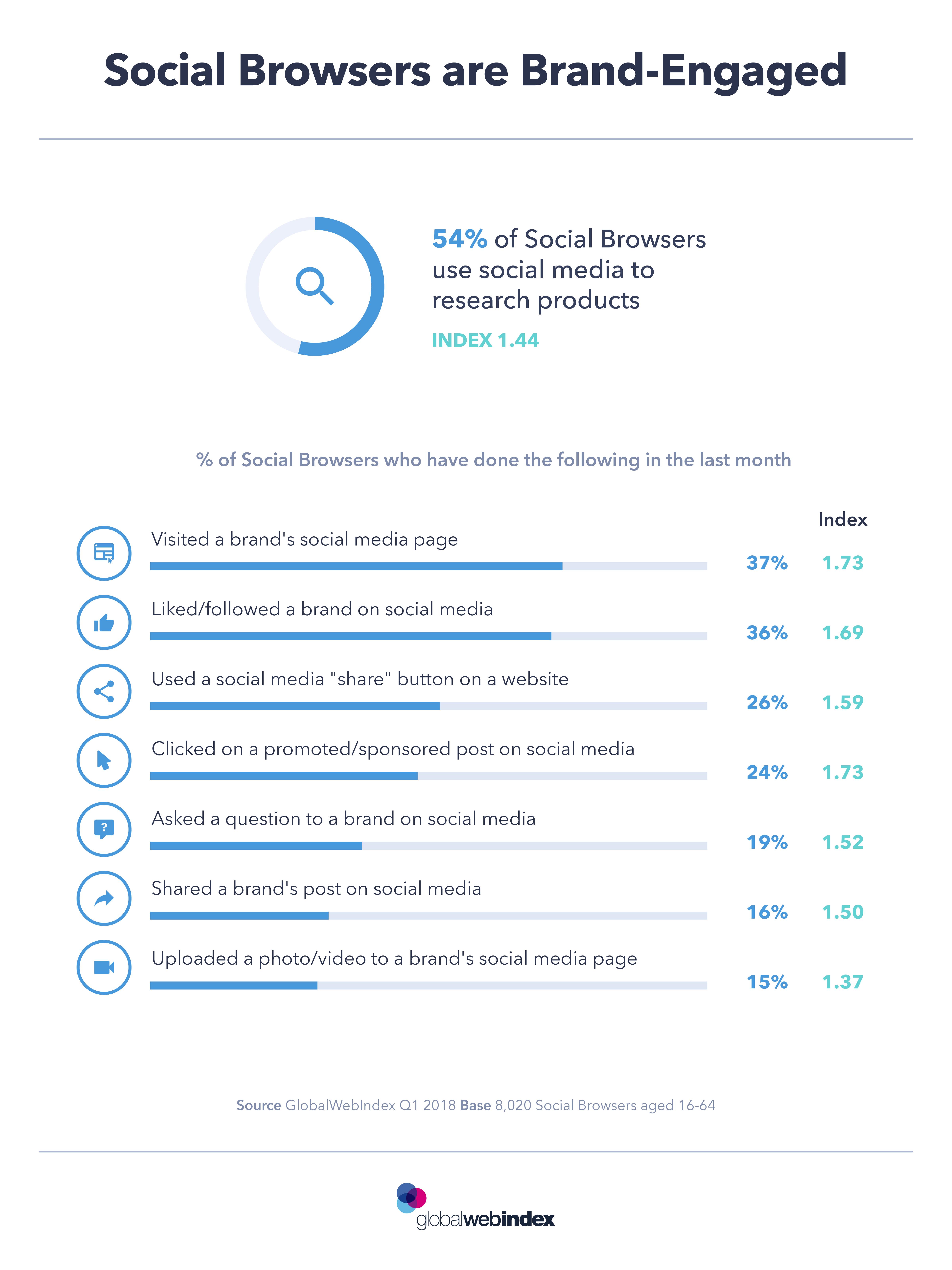Social Media Habits of Social Browsers, 2018