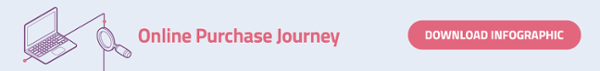 Download the online purchase journey infographic