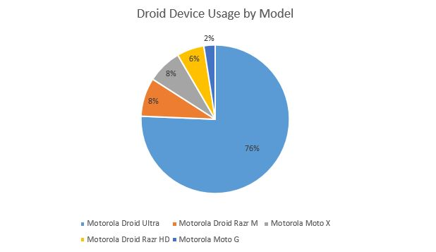 Droid usage by financial advisors