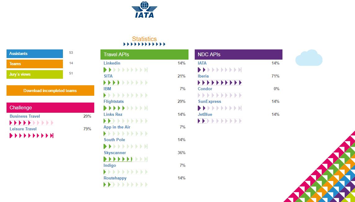 Travel API statistics during NDC Hackathon