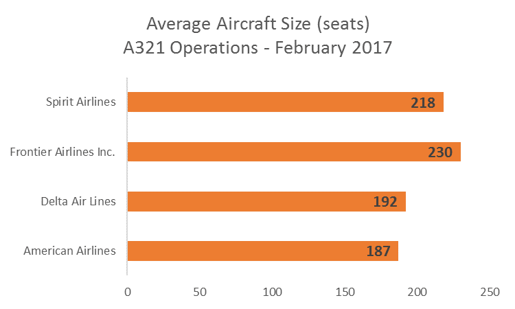 OAG Chart showing Average Aircraft Sizes of ULCC and Legacy carriers