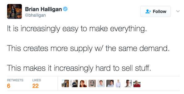 Brian Halligan on Twitter It is increasingly easy to make everything This creates more supply w the same demand This makes it increasingly hard to sell stuff