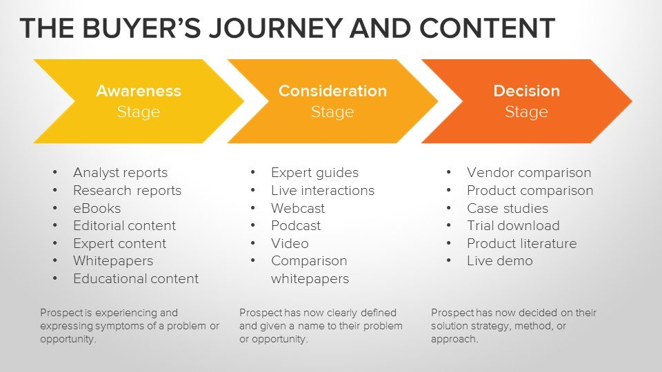 Buyers Journey and Content