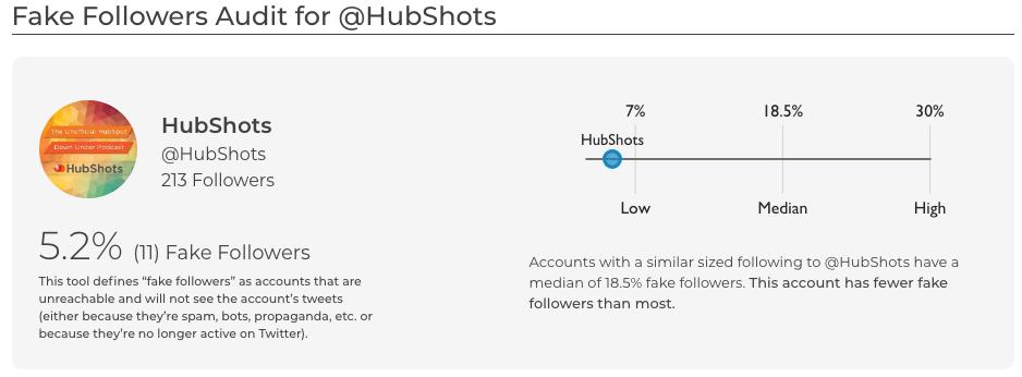 Fake Follower Audit for hubshots SparkToro