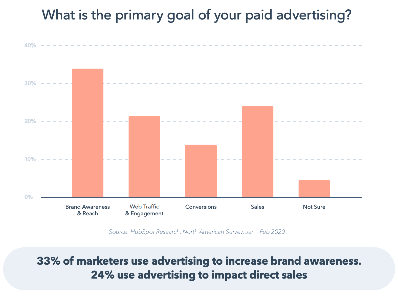 Not Another State of Marketing Report   Web Version pdf 2