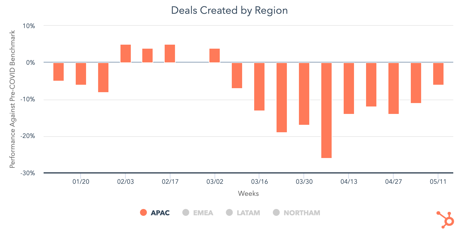 deals created by region