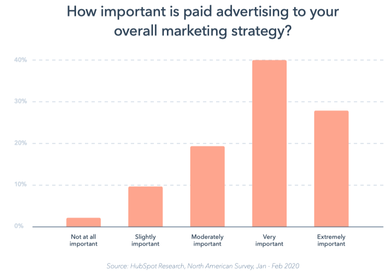 hubspot report paid advertising