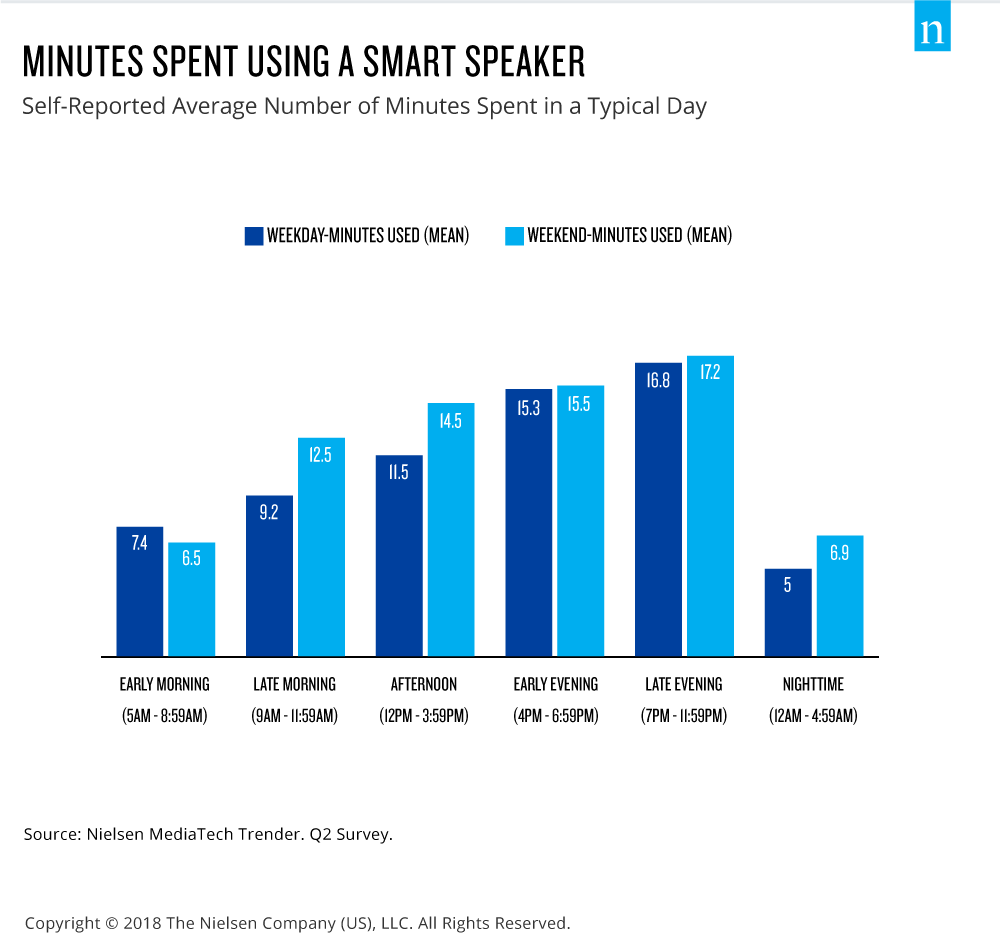 minutes spent with smart speakers