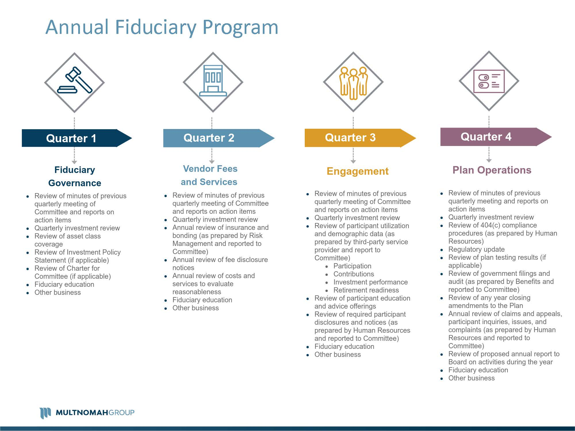 Fiduciary Governance Services By Multnomah Group