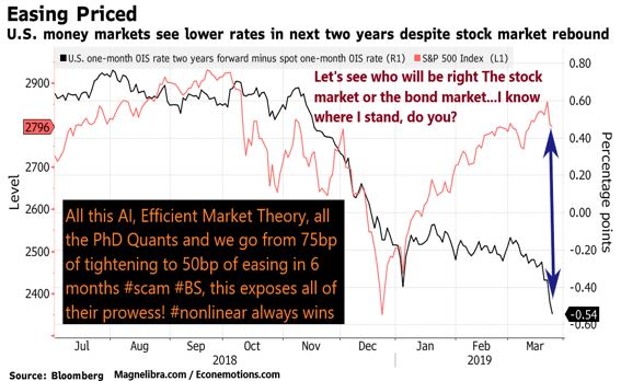 Yield Curve Collapse Signaling Warning Signs