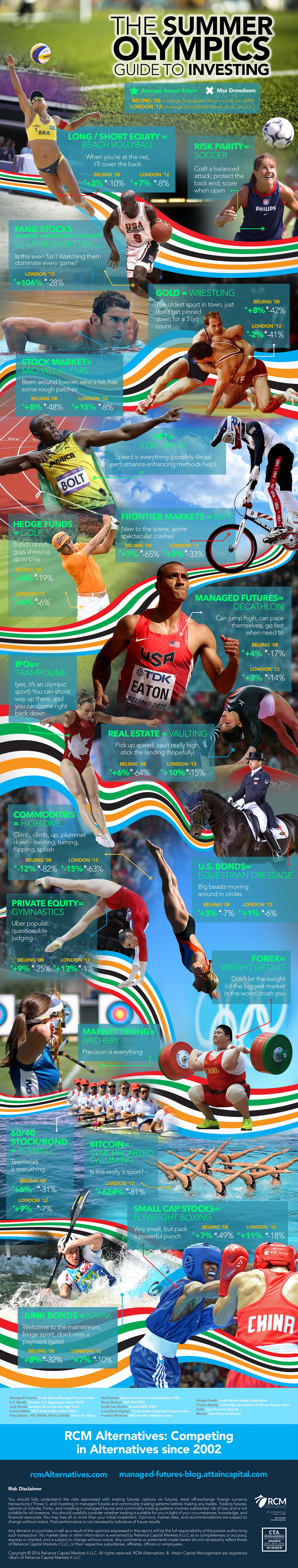 Road To Rio Olympics Infographic Investments