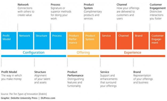Using the Ten Types of Innovation Framework