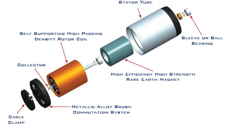 Understanding Speed Torque Characteristics Of Miniature Dc