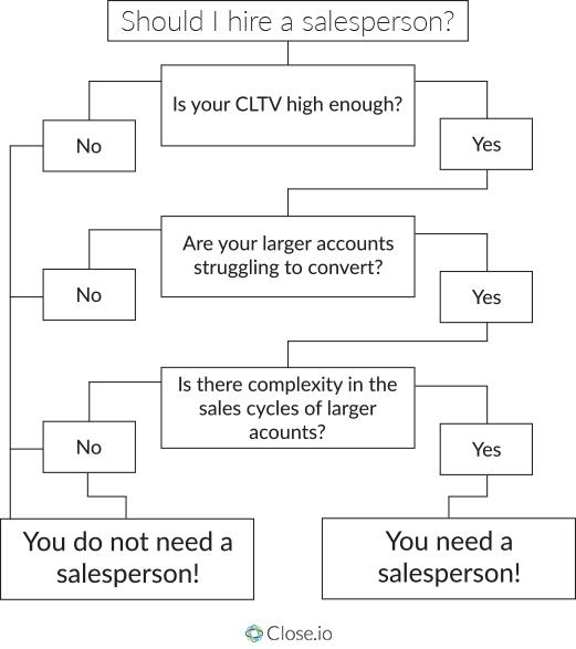 Should-I-hire-a-salesperson