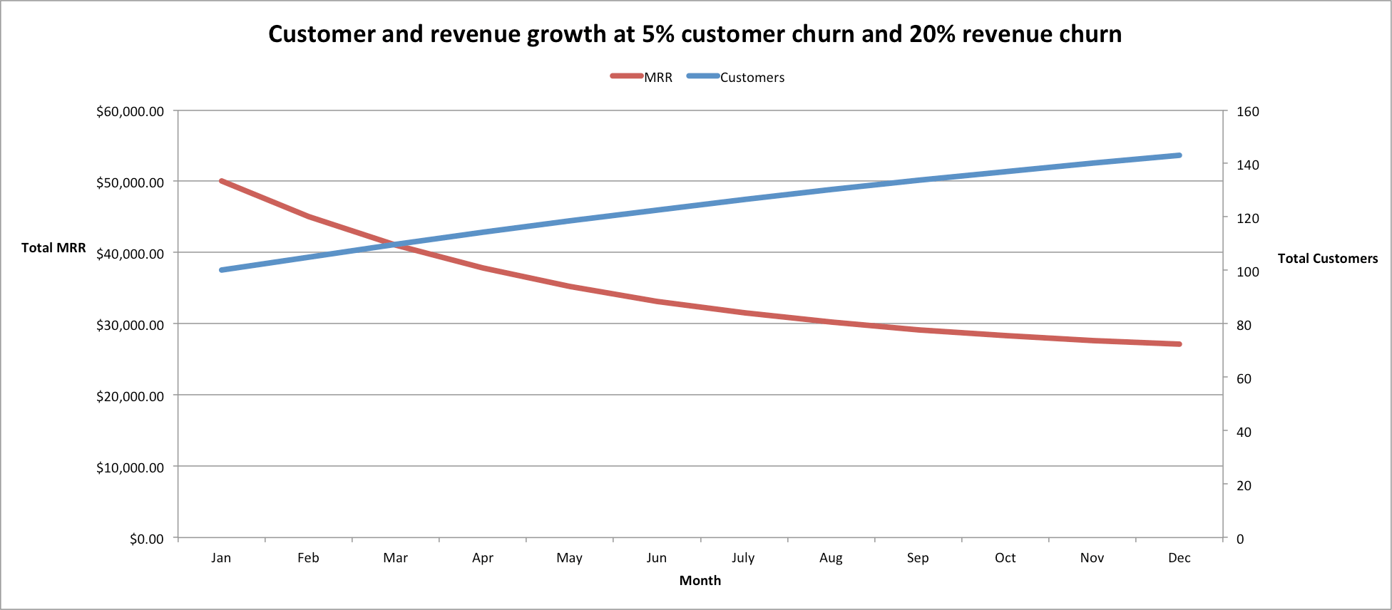How to Calculate Customer Churn