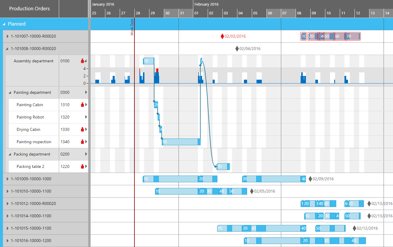 basic facts about gantt charts  tips for creating a