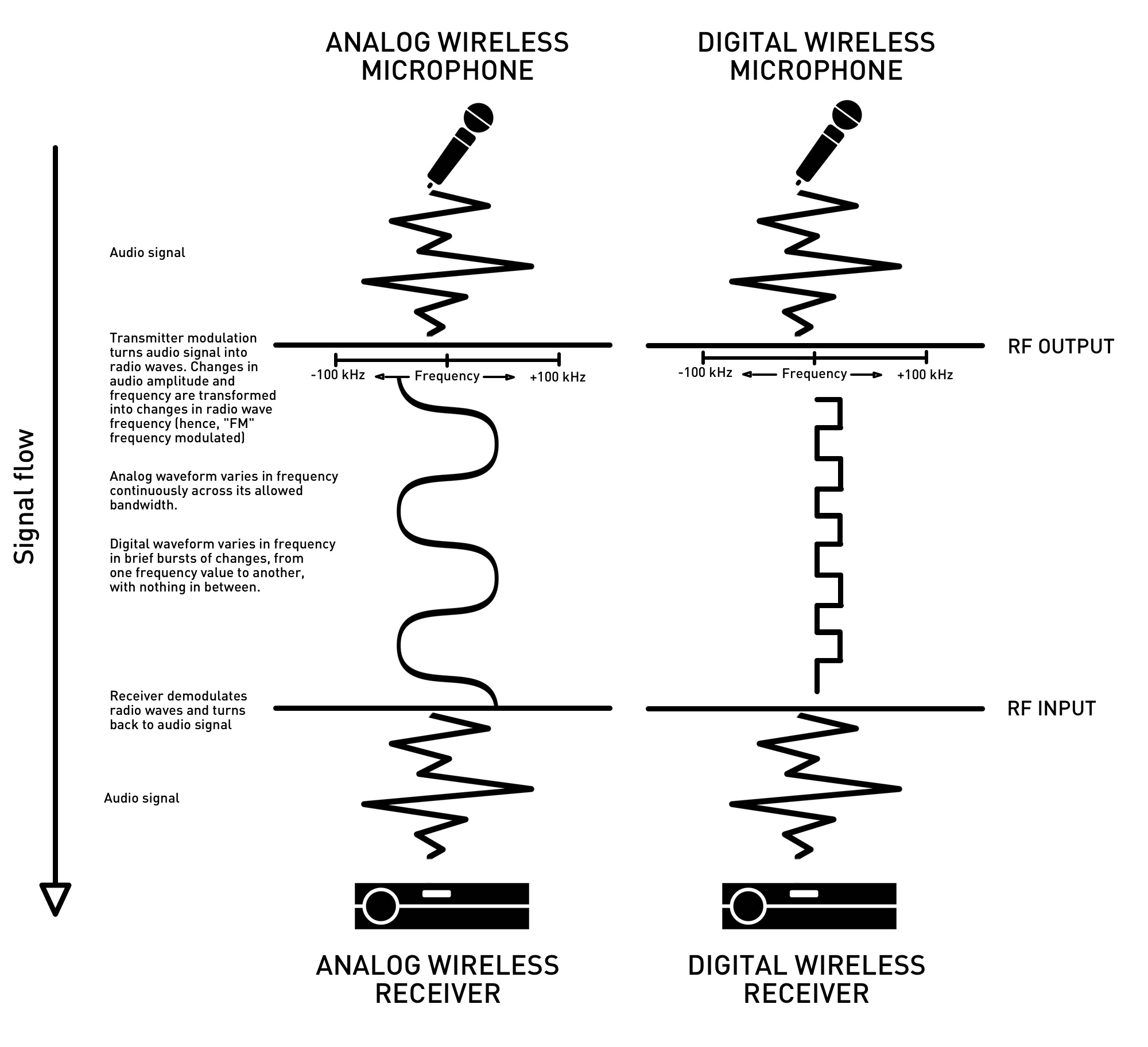 Seriously what are digital wireless microphones and why should analogvsdigital2 pooptronica Choice Image