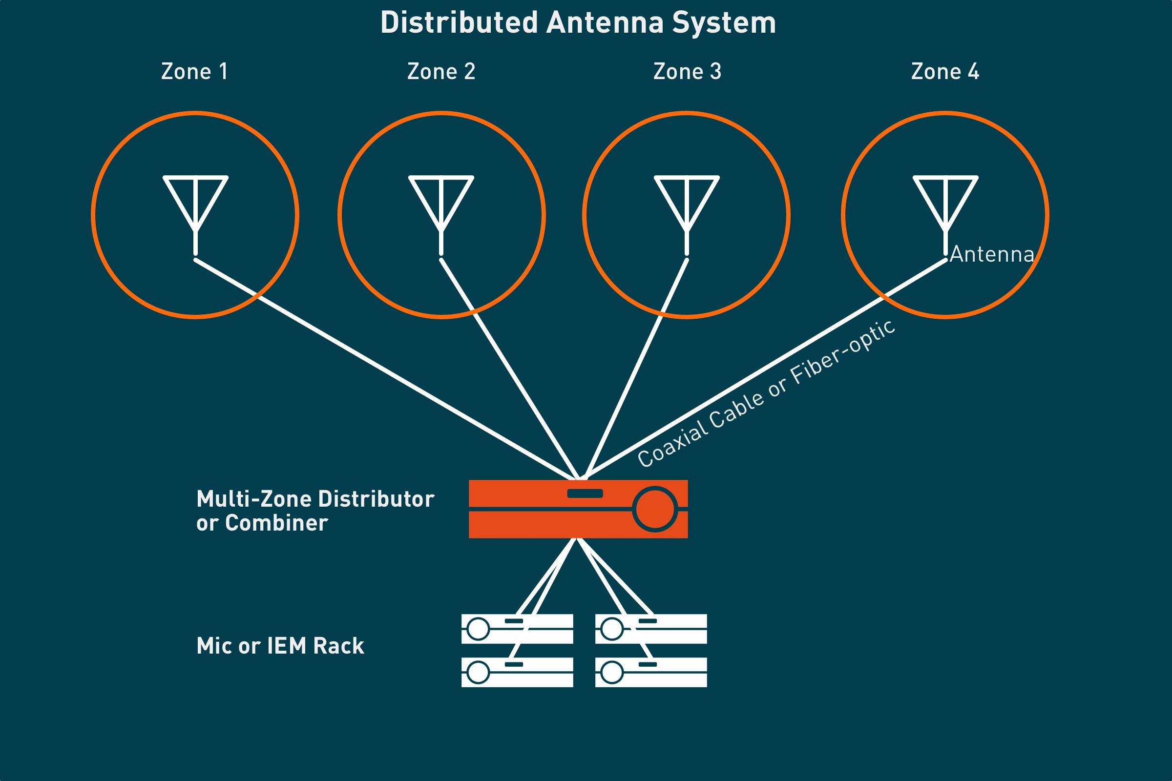 What Is Antenna Distribution?
