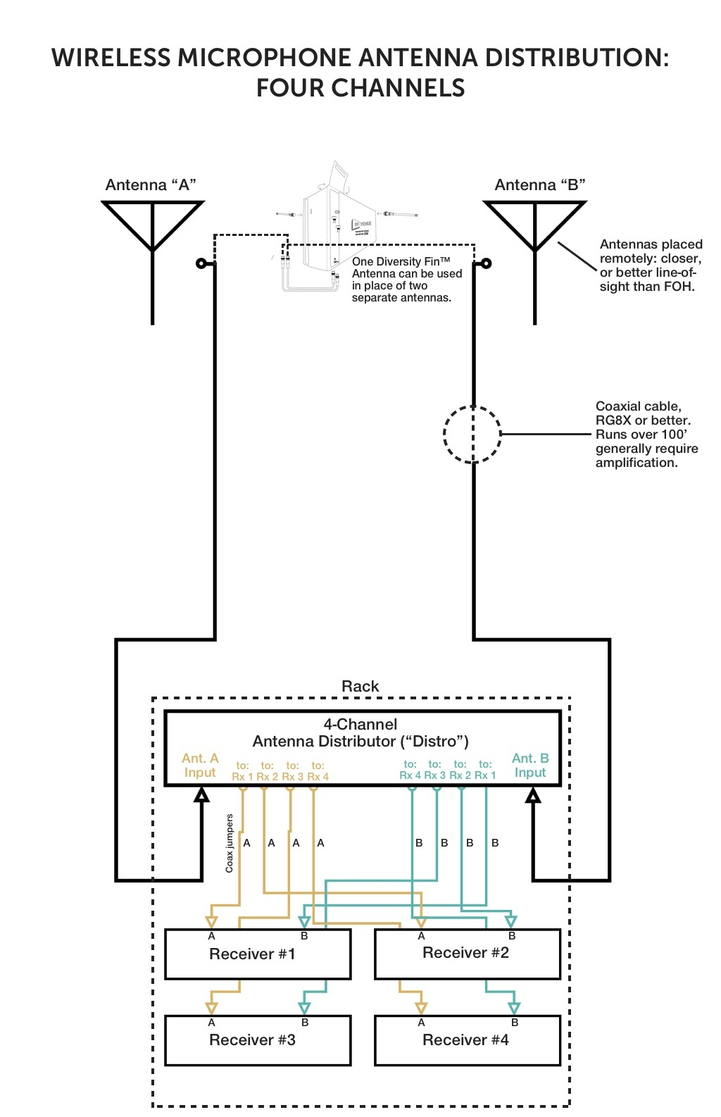 Correct Antenna Distribution In Three Simple Diagrams Coax Combiner Splitter Wiring Diagram Download This