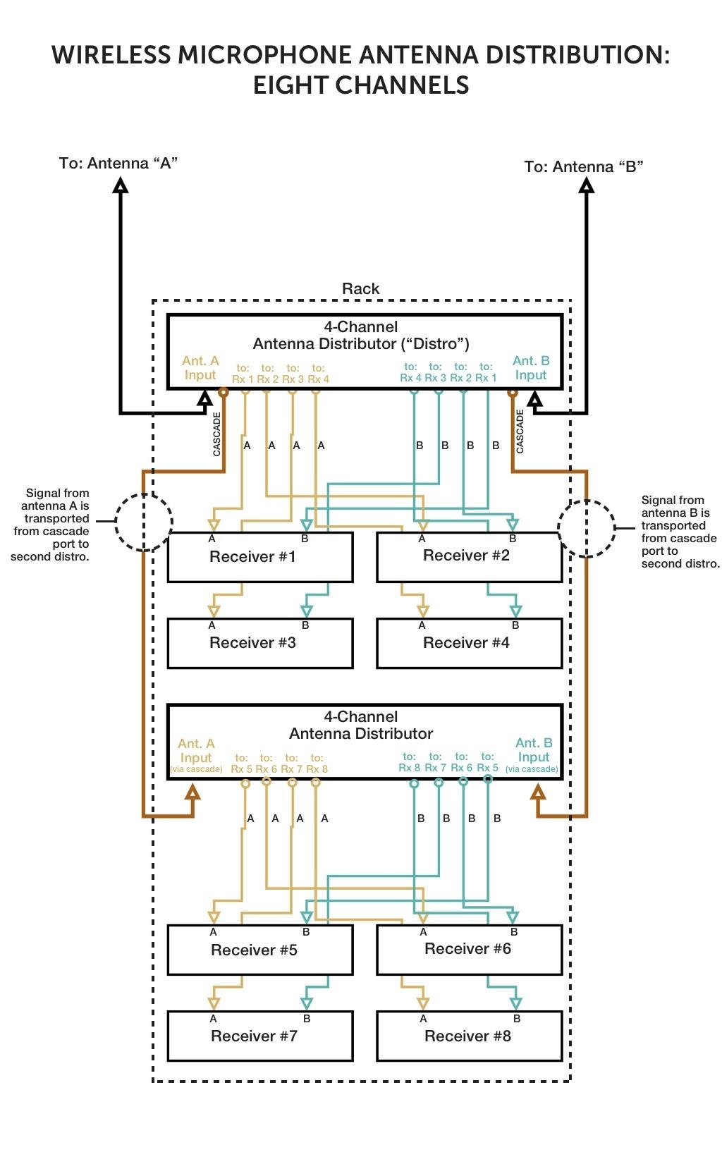 [SCHEMATICS_48EU]  Correct Antenna Distribution in Three Simple Diagrams   Wireless Antenna Diagram      RF Venue