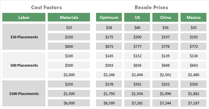 Should Cost Examples For Pcb Assembly
