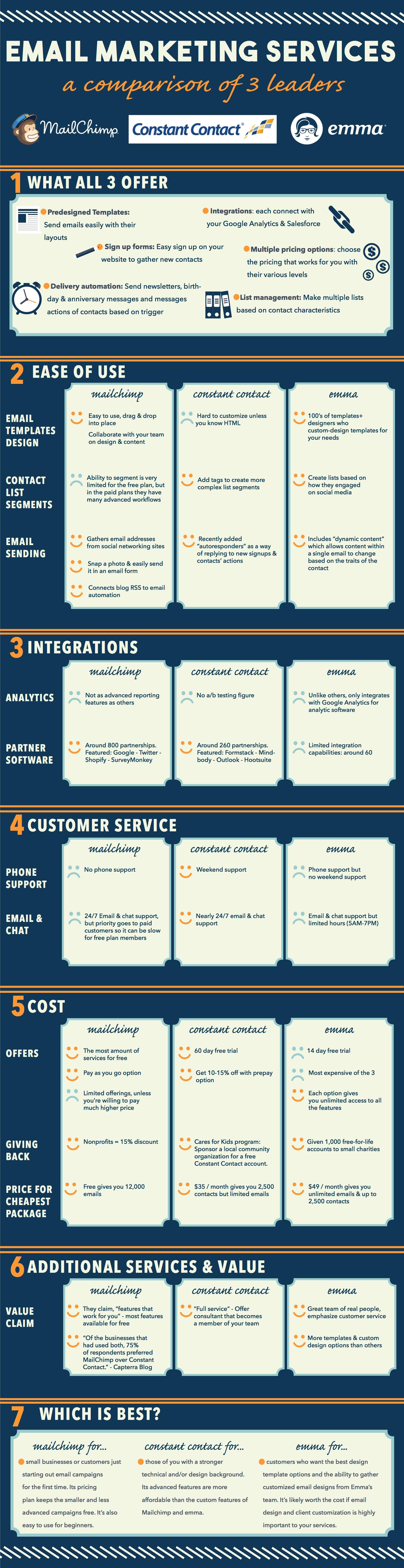 mailchimp-vs-constant_contact-vs-emma-infographic