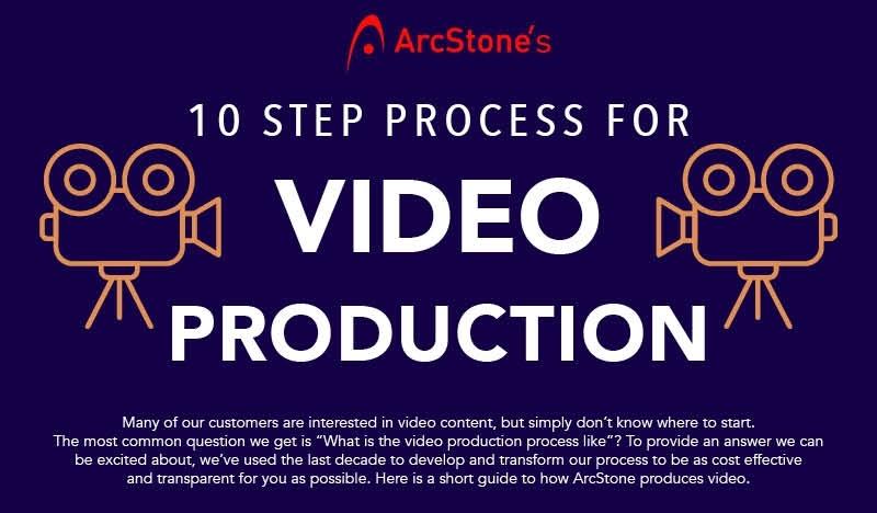 nonprofit-marketing-video-process