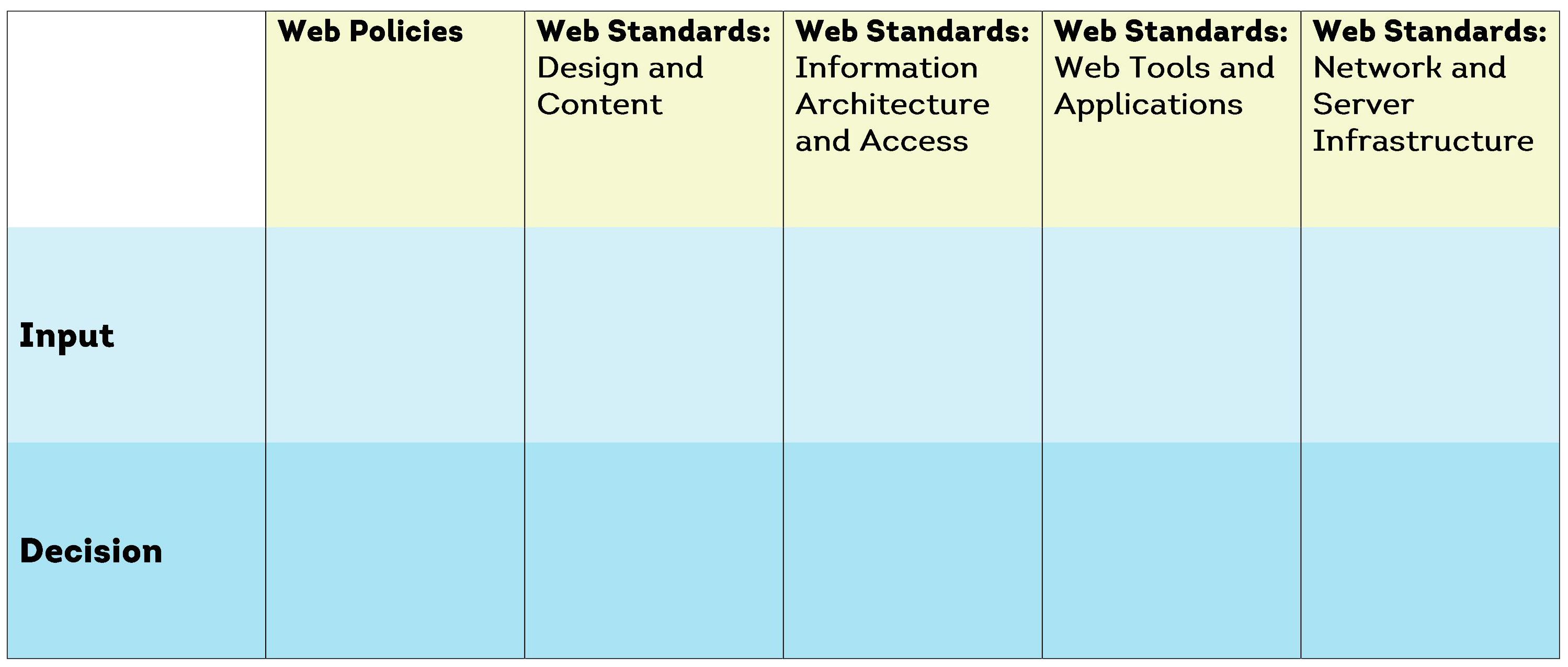 Image of a web governance table with the columns Web Policies and Web Standards and the rows Input and Decision.
