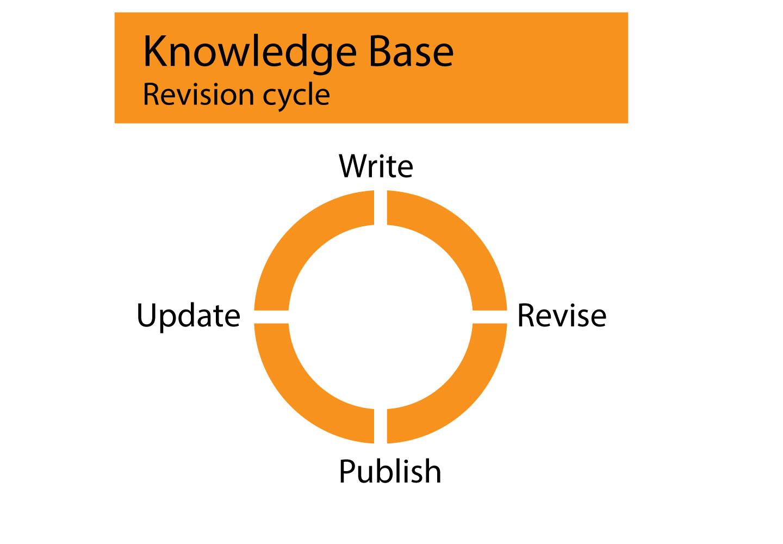 9 Strategies to Create a KB - 3.jpg