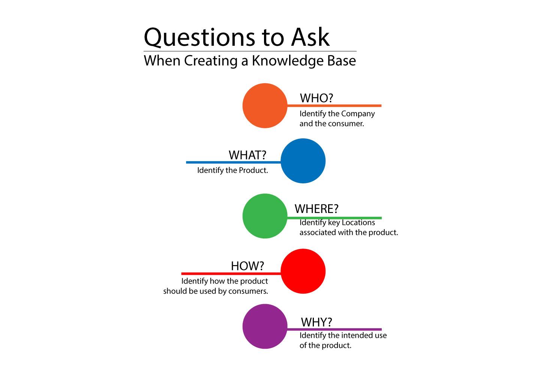 9 Strategies to Create a KB - 6.jpg