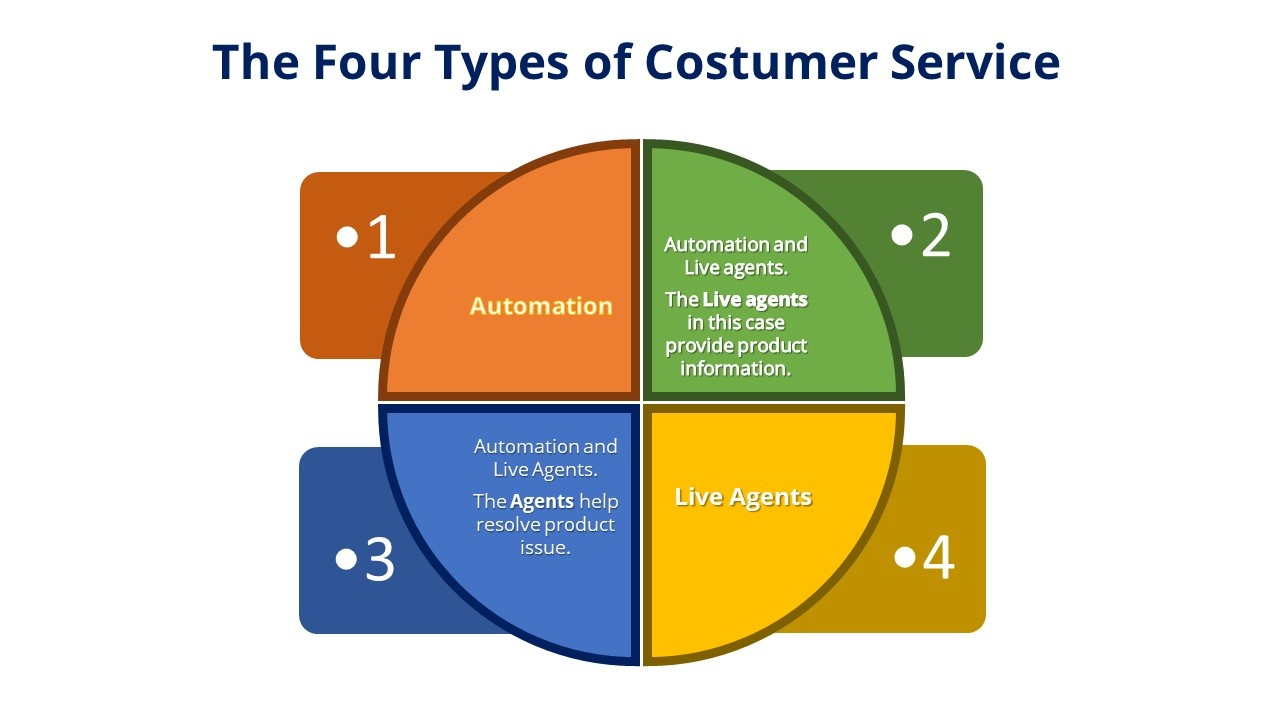 4 types of customer service.jpg