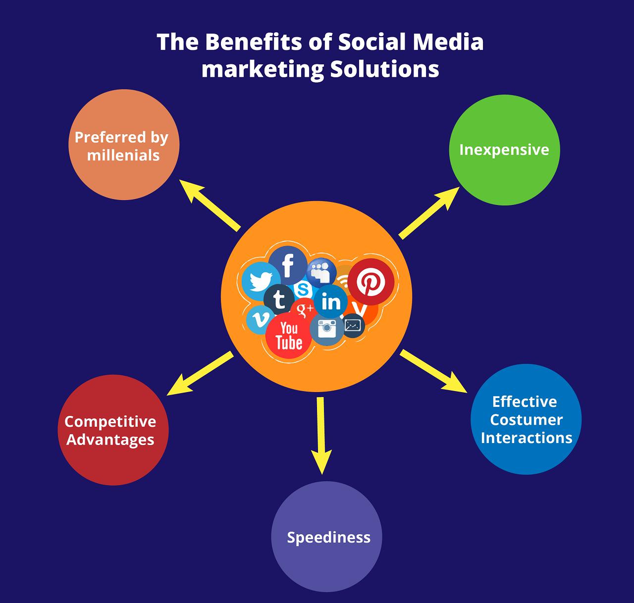 Benefits of Social Media Marketing.png