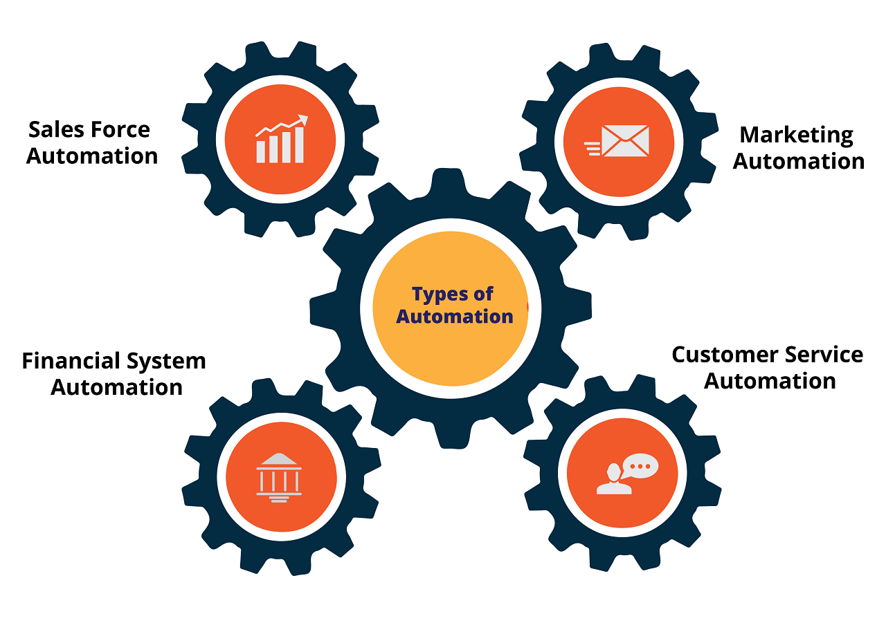 Types of Automation-01.png