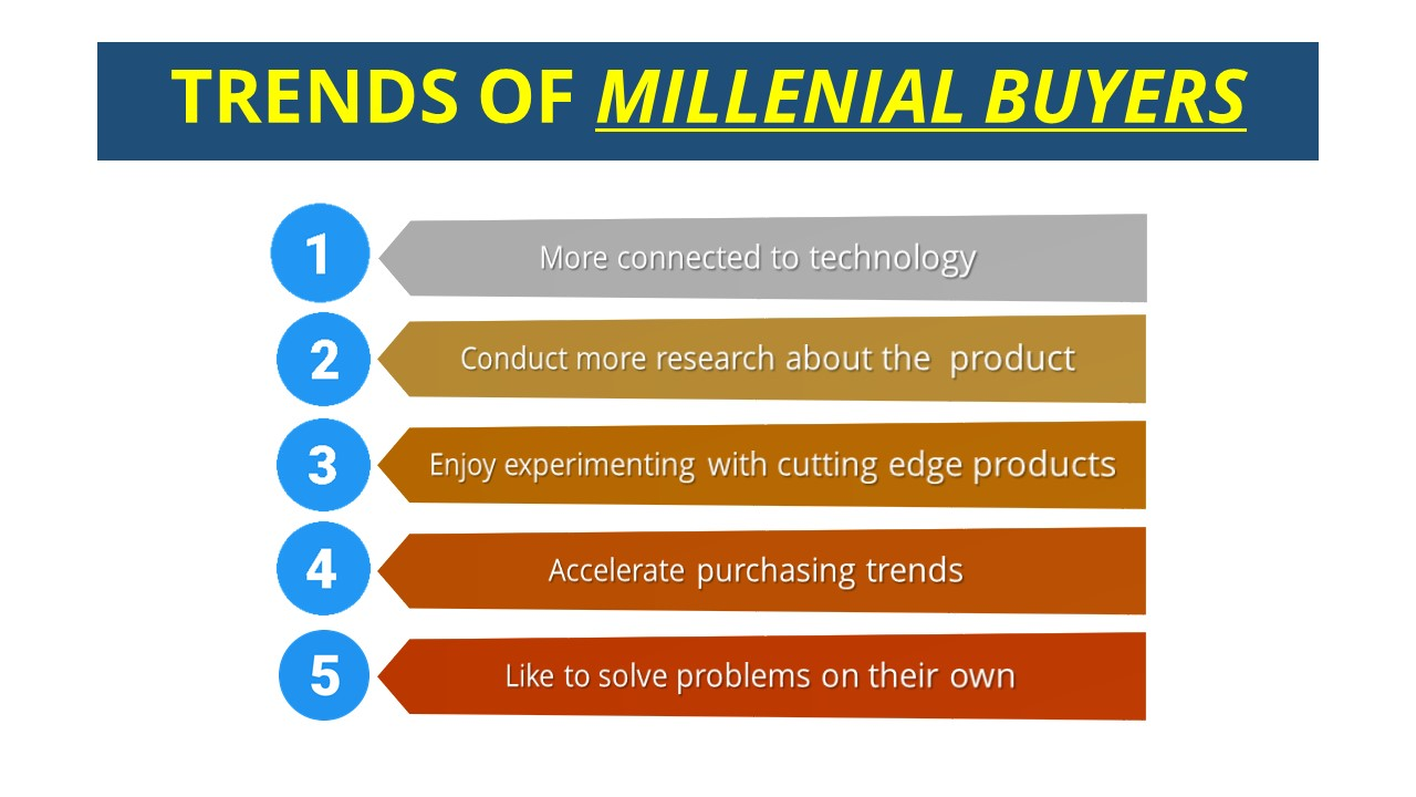 trends of millenial buyers.jpg